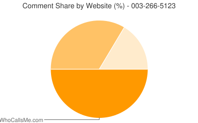 Comment Share 003-266-5123